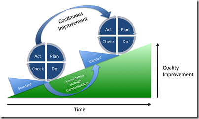 Continuous Improvement through intermittent interruptions for consolidations
