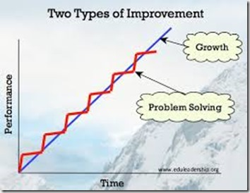 Continuous Improvement vs. stage wise Continual Improvement