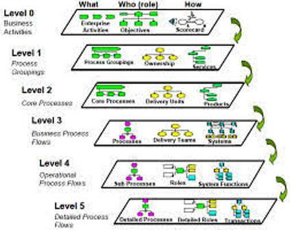 Business Process Improvement Process hierarchy
