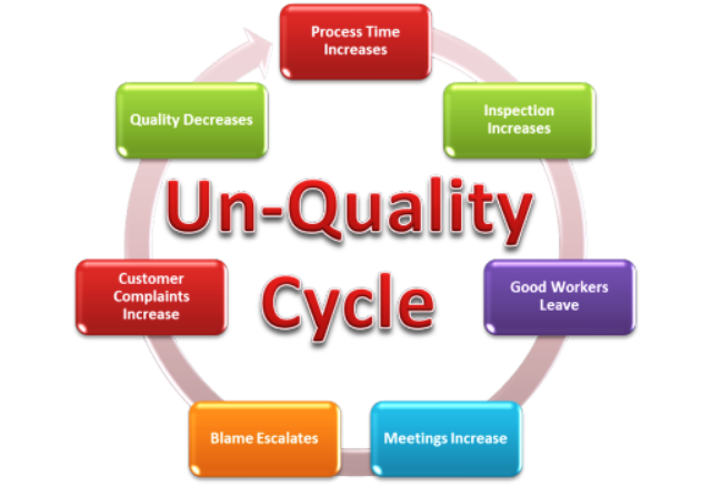 Cycle of Un- Quality