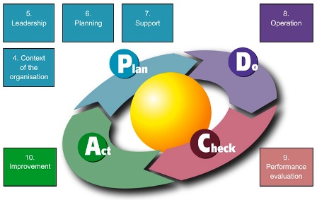 ISO 9001_2015 clauses in terms of PDCA cycle
