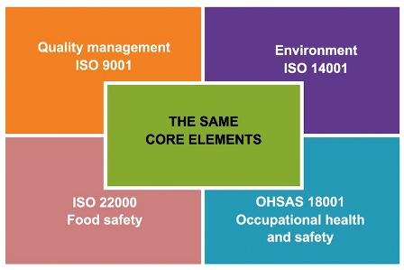 ISO 9001_2015 HLS