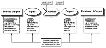 ISO 9001_2015 on measuring and properly assessing the input and output of processes