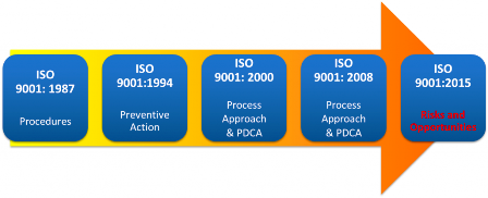 ISO 9001_2015-progressive changes