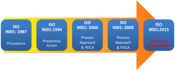 Risk Management is the foundation of ISO 9001_2015