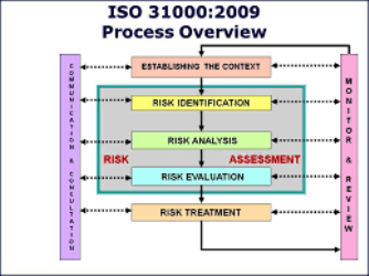 Risk Management Process - ISO 31000