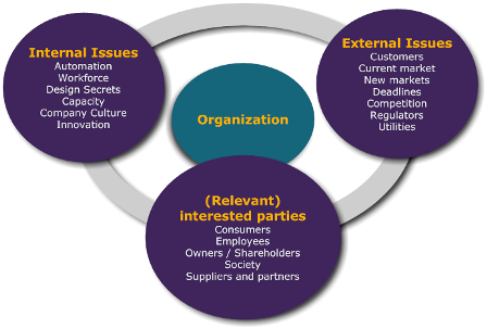 Context-of-the-Organization-Overview