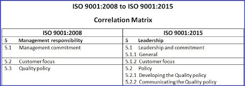 Correlation matrices between ISO 9001-2008 and ISO 9001-2015