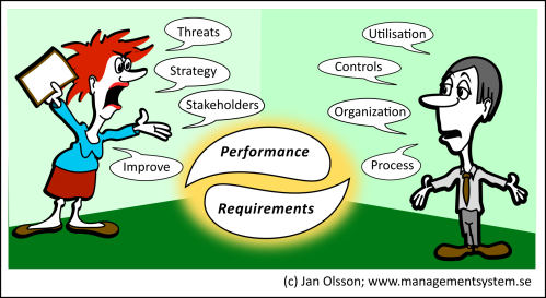 Management-of-Management-System Jan Olsson