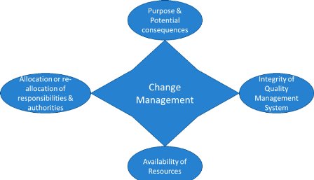 Change Management and ISO 9001_2015