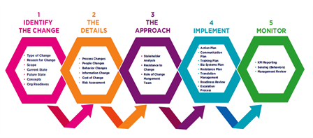 Change Management process has 5 key phases