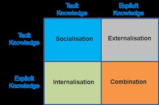 Image 1: The SECI Model (Nonanka & Takuchi, 1995).