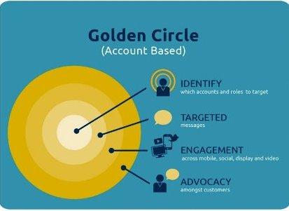 b2b-golden-circle-model