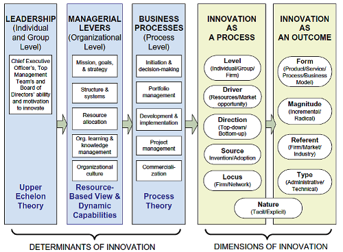 framework-for-innovation