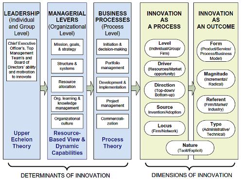 framework-for-innovation
