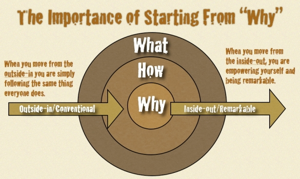 the-importance-of-starting-from-why