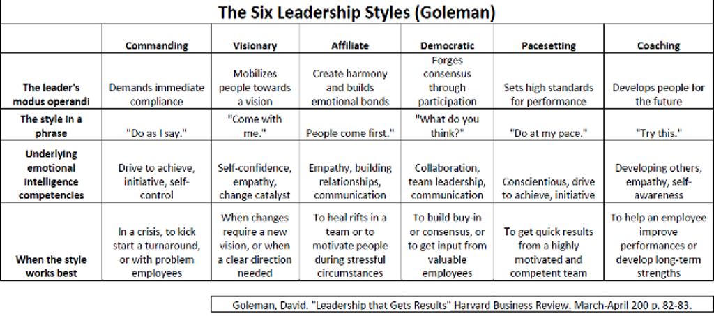leadership that gets results goleman A leader's singular job is to get results but even with all the leadership training programs and expert advice available, effective leadership still eludes many people and organizations one reason, says daniel goleman, is that such experts offer advice based on inference, experience, and instinct, not on.