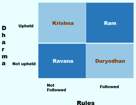 Image result for Rama and Krishna rules vs dharma
