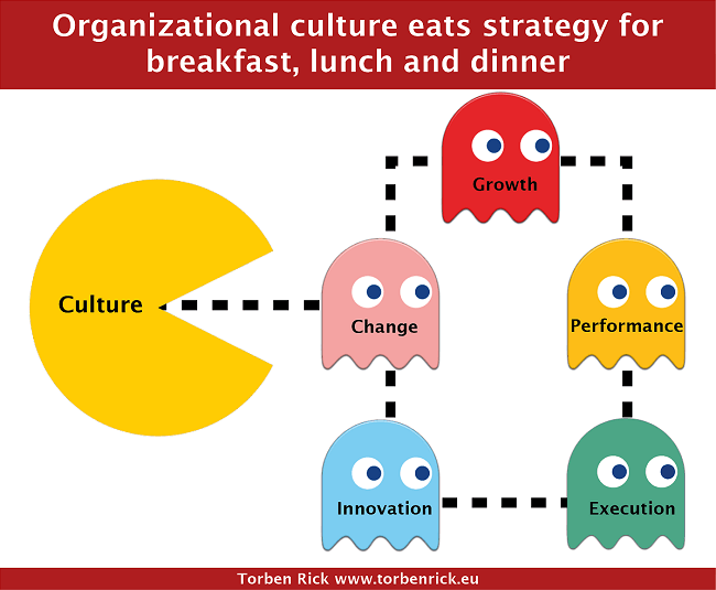 creating and strengthening organizational culture the S even steps to building a high-impact learning culture  40 best practices for creating an empowered enterprise  make knowledge sharing an organizational habit.